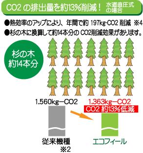 ソーラーボイラー|エコフィール|年間約79Lの灯油を節約|高知|太陽光|オール電化|有限会社 サンクオリティ