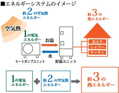 エコキュート|エネルギーシステムのイメージ|高知|太陽光|オール電化|有限会社 サンクオリティ