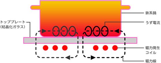 IHクッキングヒーター|IHクッキングヒーターの仕組み-イメージ画像|高知|太陽光|オール電化|有限会社 サンクオリティ