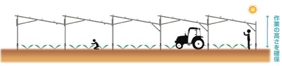 太陽光発電-農地用|下部が農地の場合-イメージ写真|高知|太陽光|オール電化|有限会社 サンクオリティ